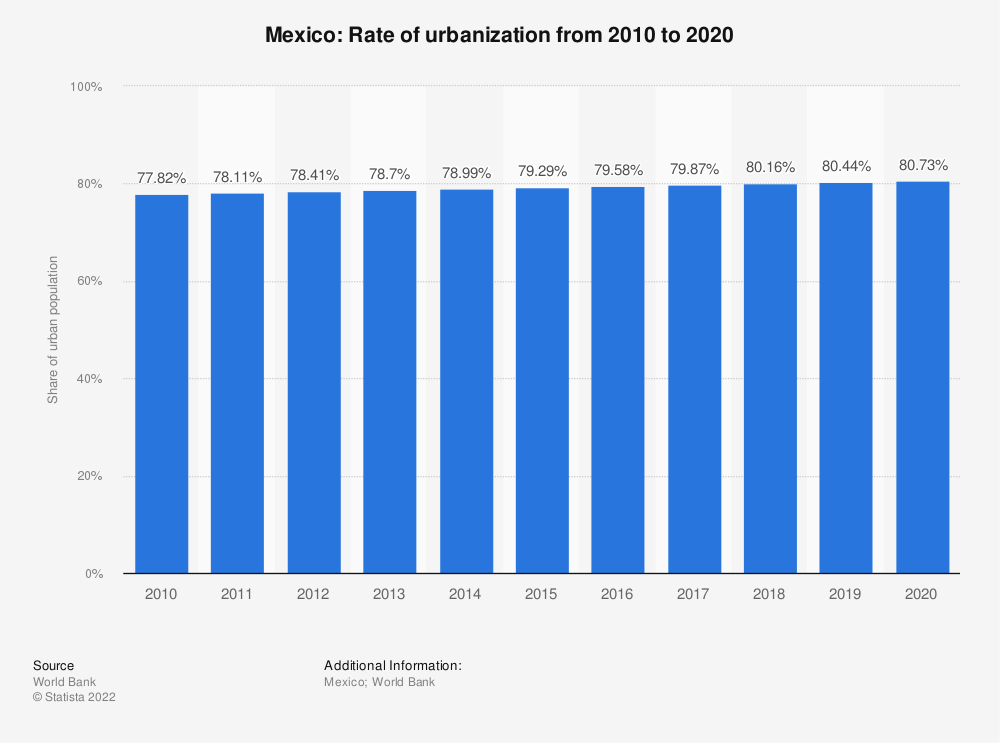 Statistic: Mexico: Rate of urbanization from 2007 to 2017 | Statista
