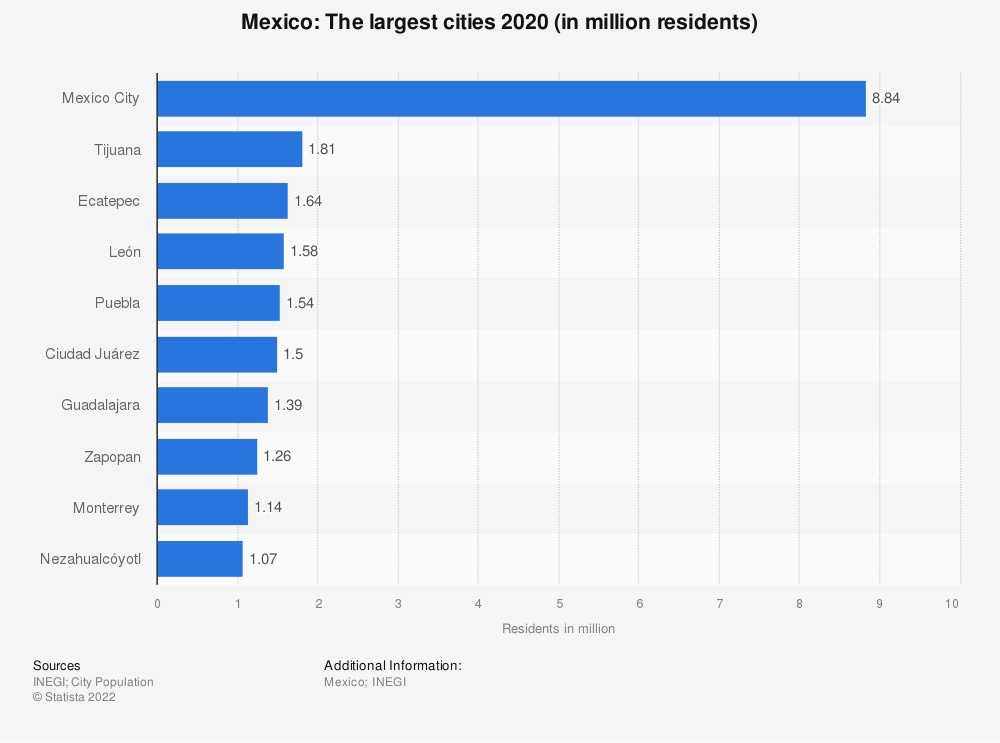 Statistic: Mexico: The largest cities 2014 (in million residents) | Statista