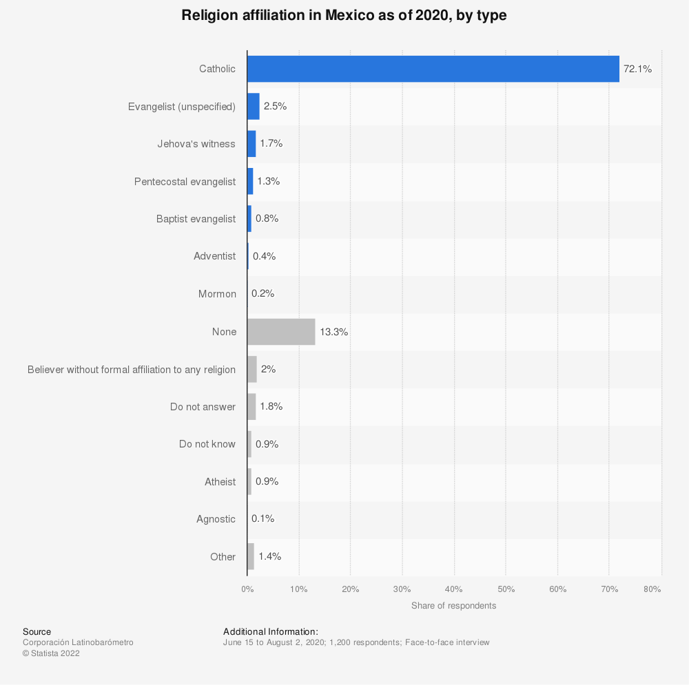 Statistic: Mexico -  religious affiliation 2000 (in percent of total population) | Statista