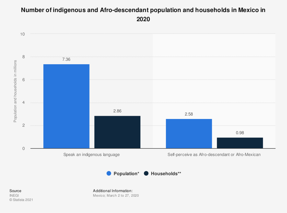 Mexico Ethnic Groups Statistic