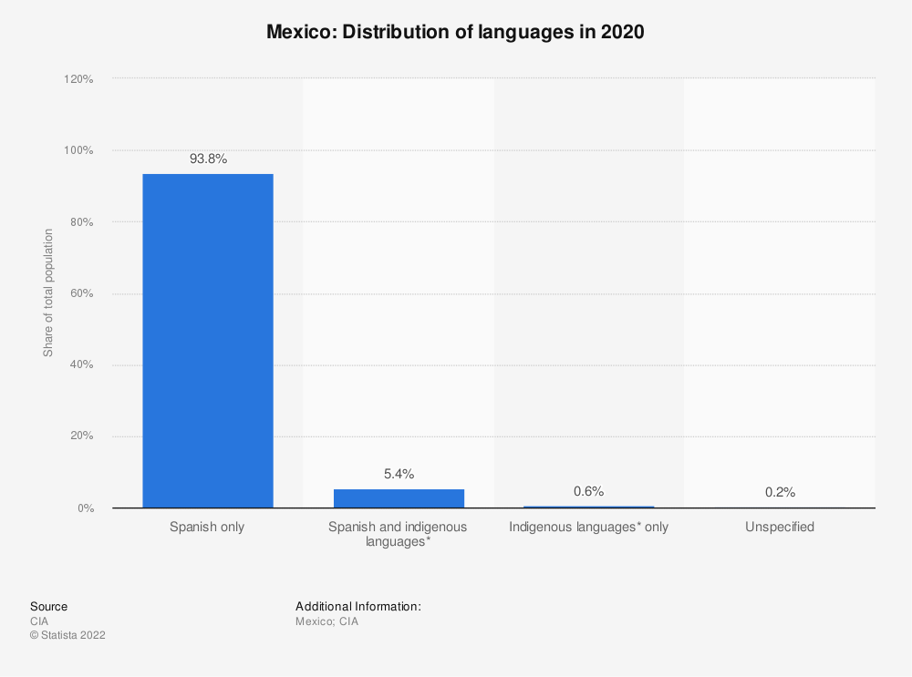 Statistic: Mexico: Distribution of languages in 2005 | Statista