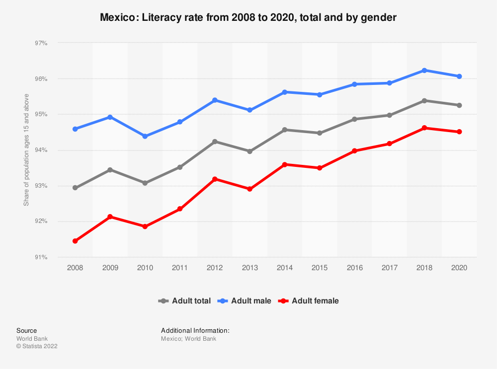 Statistic: Mexico: Literacy rate from 2006 to 2016, total and by gender | Statista