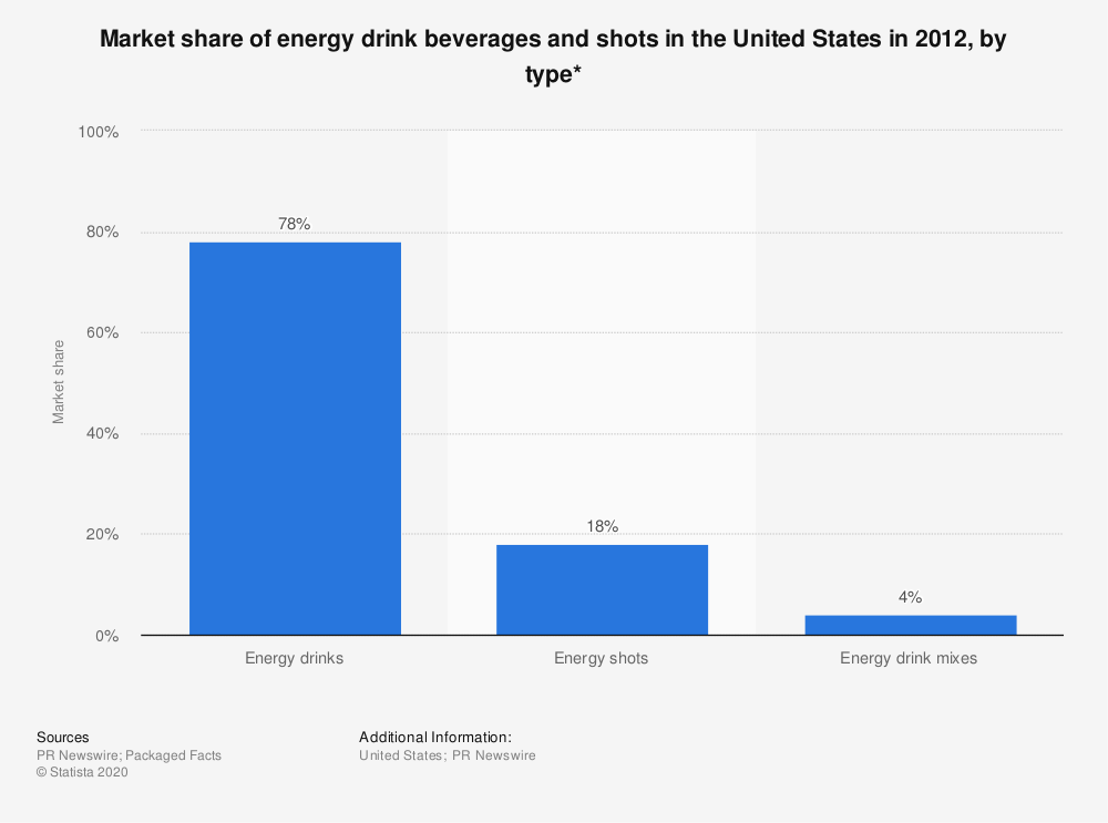 Statistic: Market share of energy drink beverages and shots in the United States in 2012, by type* | Statista