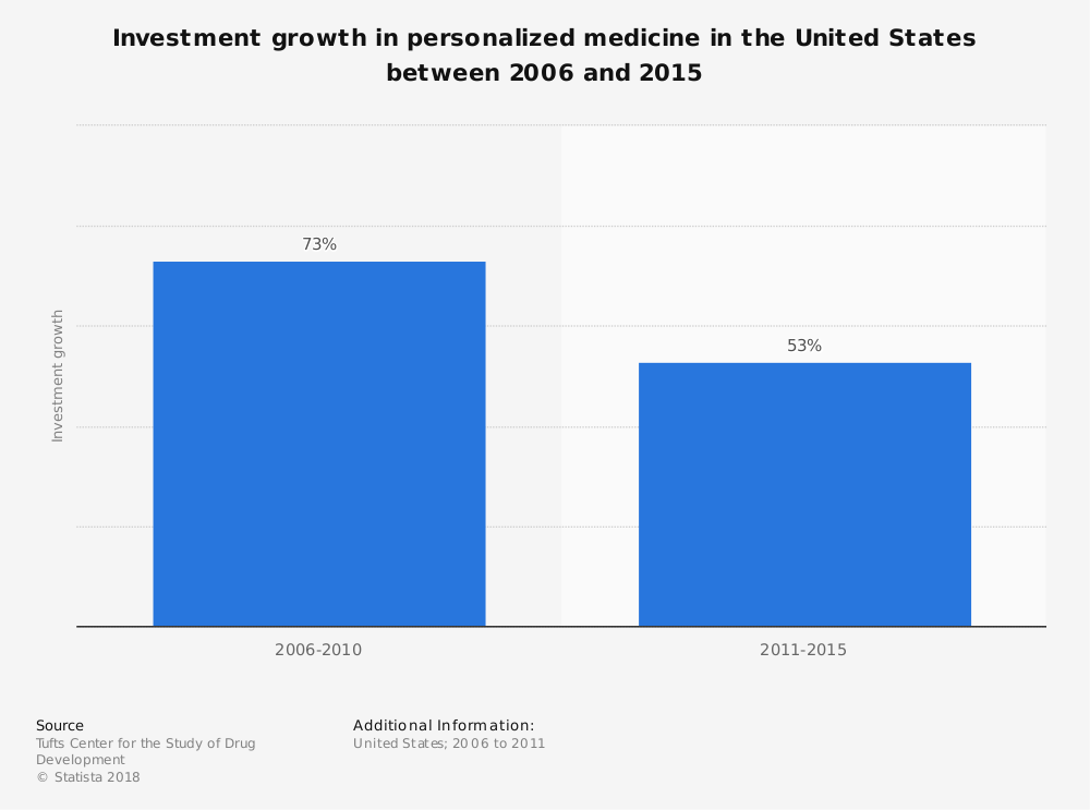 Statistic: Investment growth in personalized medicine in the United States between 2006 and 2015 | Statista