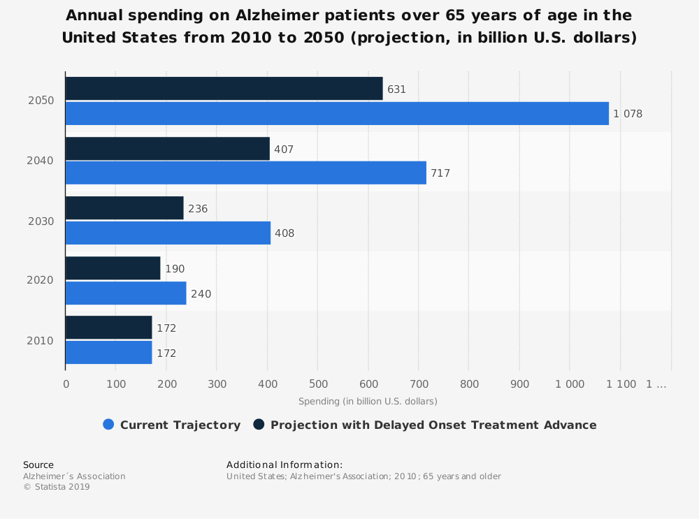 Statistic: Annual spending on Alzheimer patients over 65 years of age in the United States from 2010 to 2050 (projection, in billion U.S. dollars) | Statista