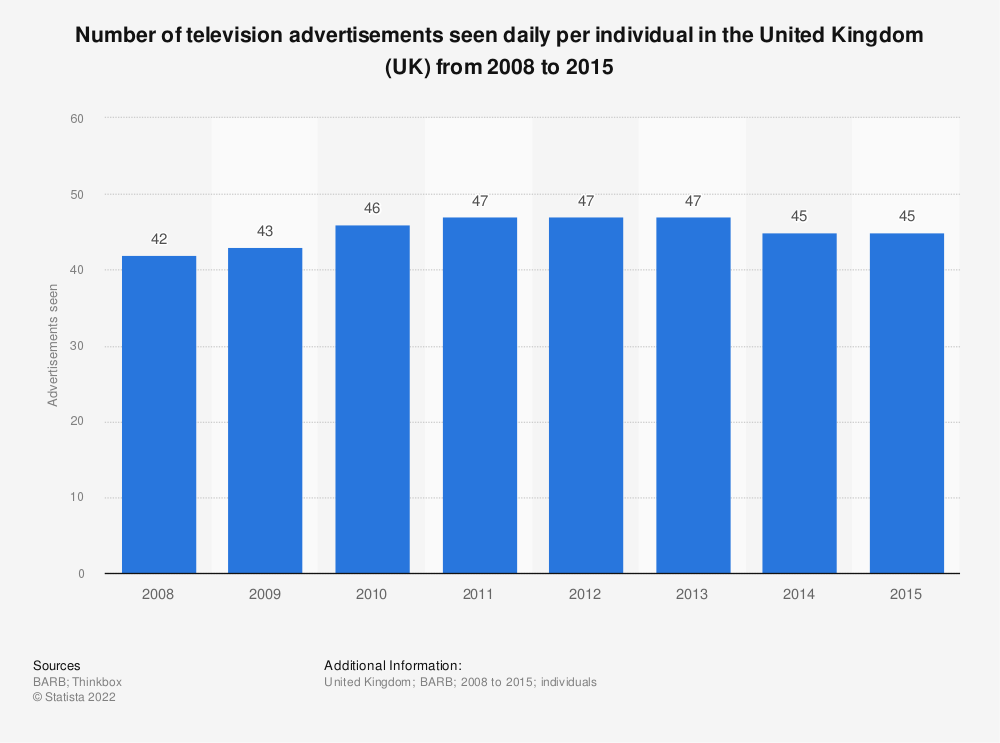 Statistic: Number of television advertisements seen daily per individual in the United Kingdom (UK) from 2008 to 2015 | Statista