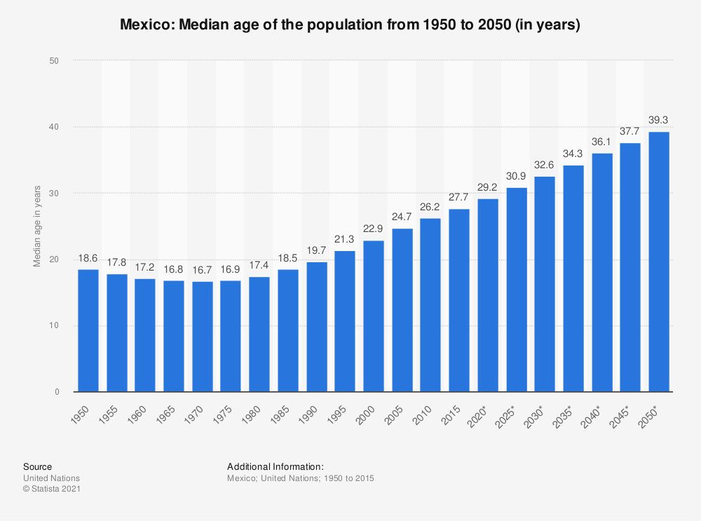 Statistic: Mexico: Median age of the population from 1950 to 2050 (in years) | Statista