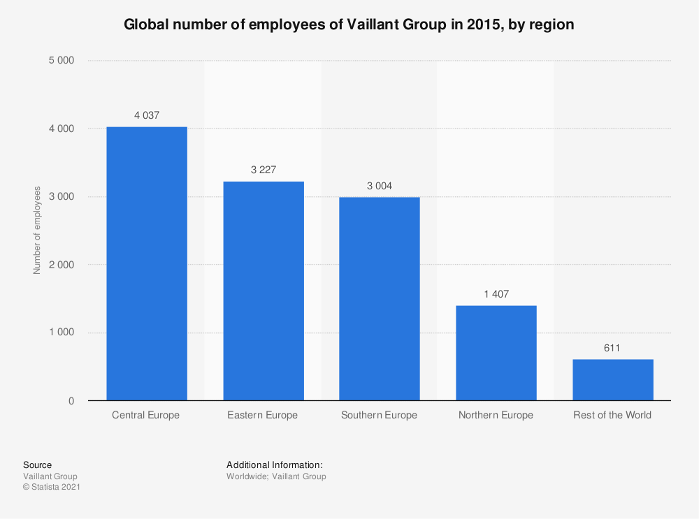 Statistic: Global number of employees of Vaillant Group in 2015, by region   Statista