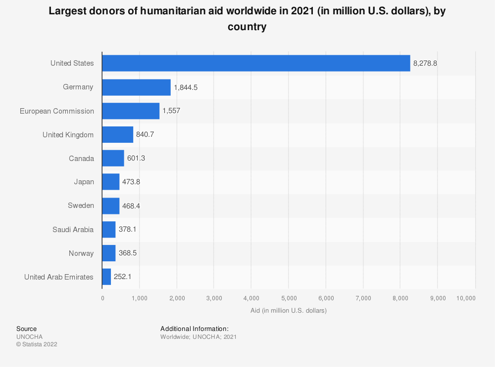 Statistic: Largest donors of humanitarian aid worldwide in 2018 (in million U.S. dollars), by country | Statista