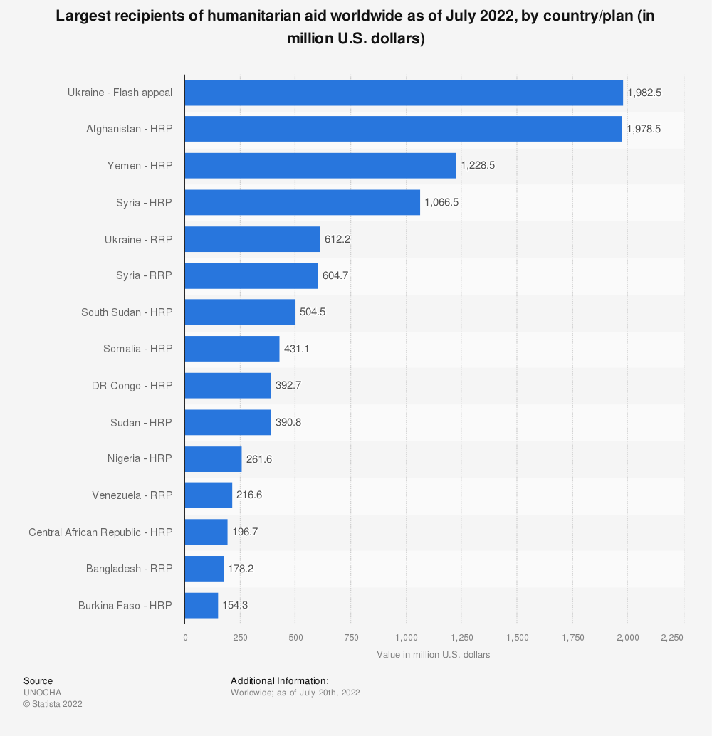 Statistic: Largest recipients of humanitarian aid worldwide 2018, by country/plan (in million U.S. dollars) | Statista