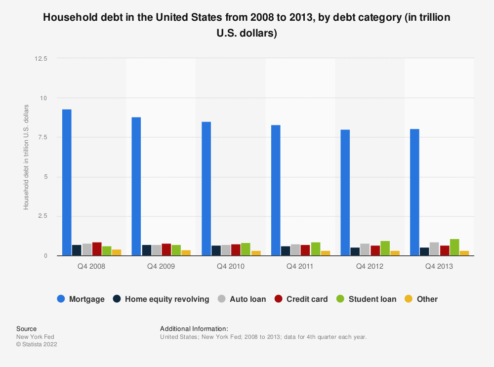 Statistic: Household debt in the United States from 2008 to 2013, by debt category (in trillion U.S. dollars)   Statista