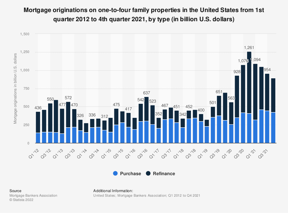 Statistic: Mortgage originations on one-to-four family properties in the United States from 1st quarter 2012 to 4th quarter 2019, by type (in billion U.S. dollars) | Statista
