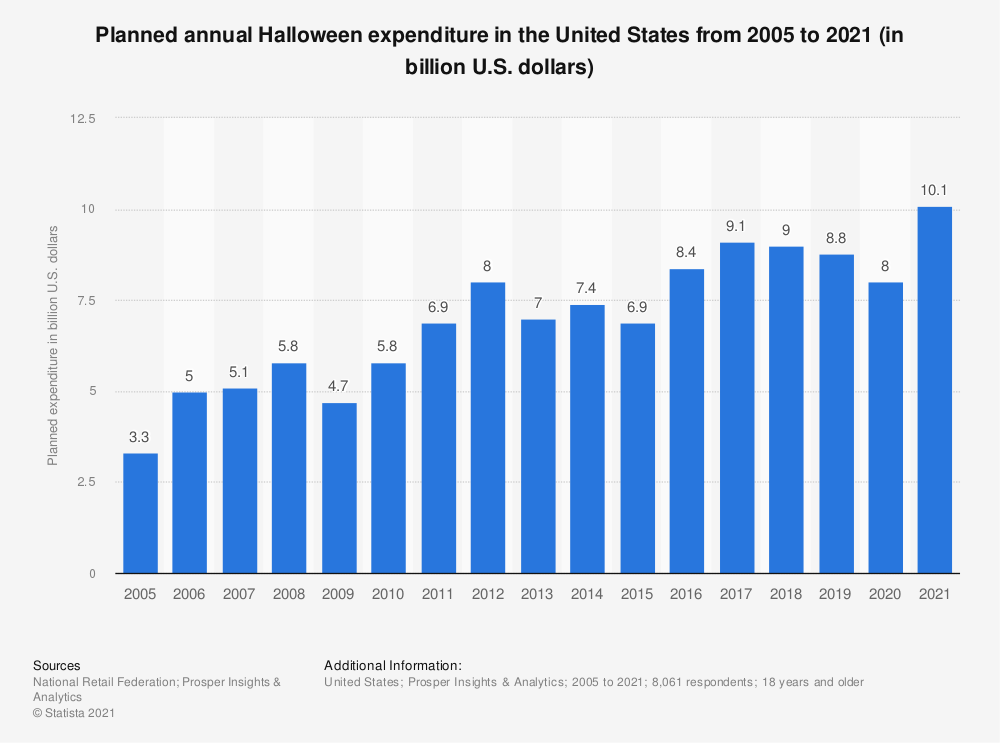 Statistic: Annual Halloween expenditure in the United States from 2006 to 2017 (in billion U.S. dollars)* | Statista