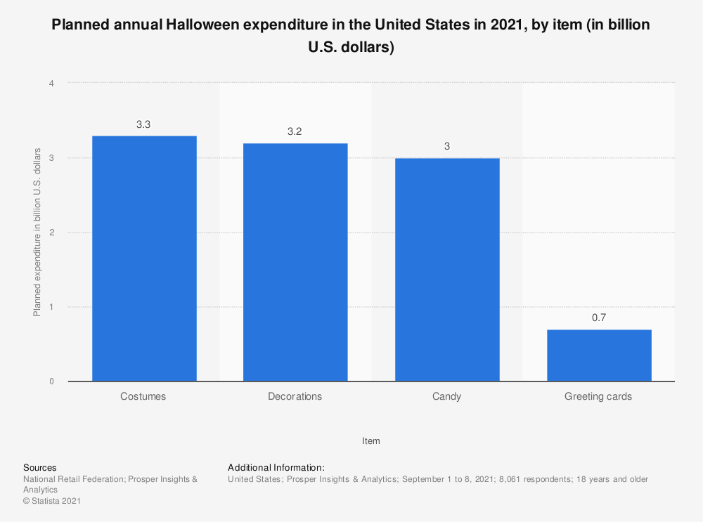 Statistic: Annual Halloween expenditure in the United States in 2017, by item (in billion U.S. dollars)* | Statista