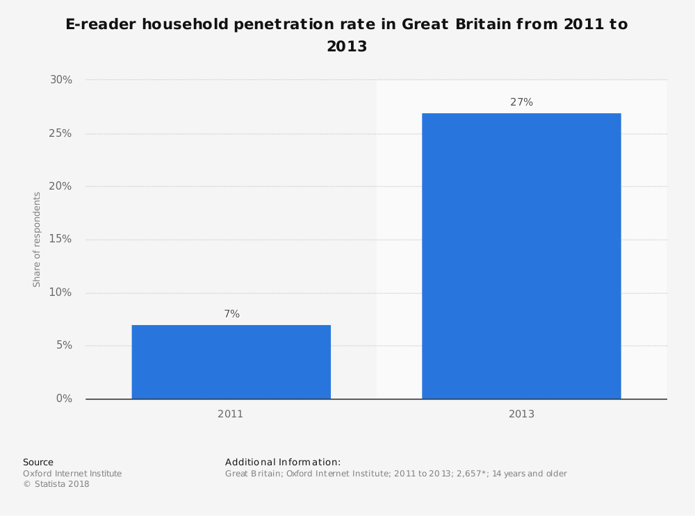 Statistic: E-reader household penetration rate in Great Britain from 2011 to 2013   Statista