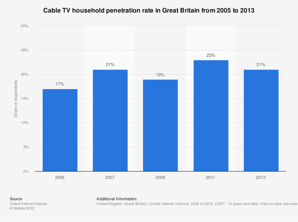 Statistic: Cable TV household penetration rate in Great Britain from 2005 to 2013 | Statista