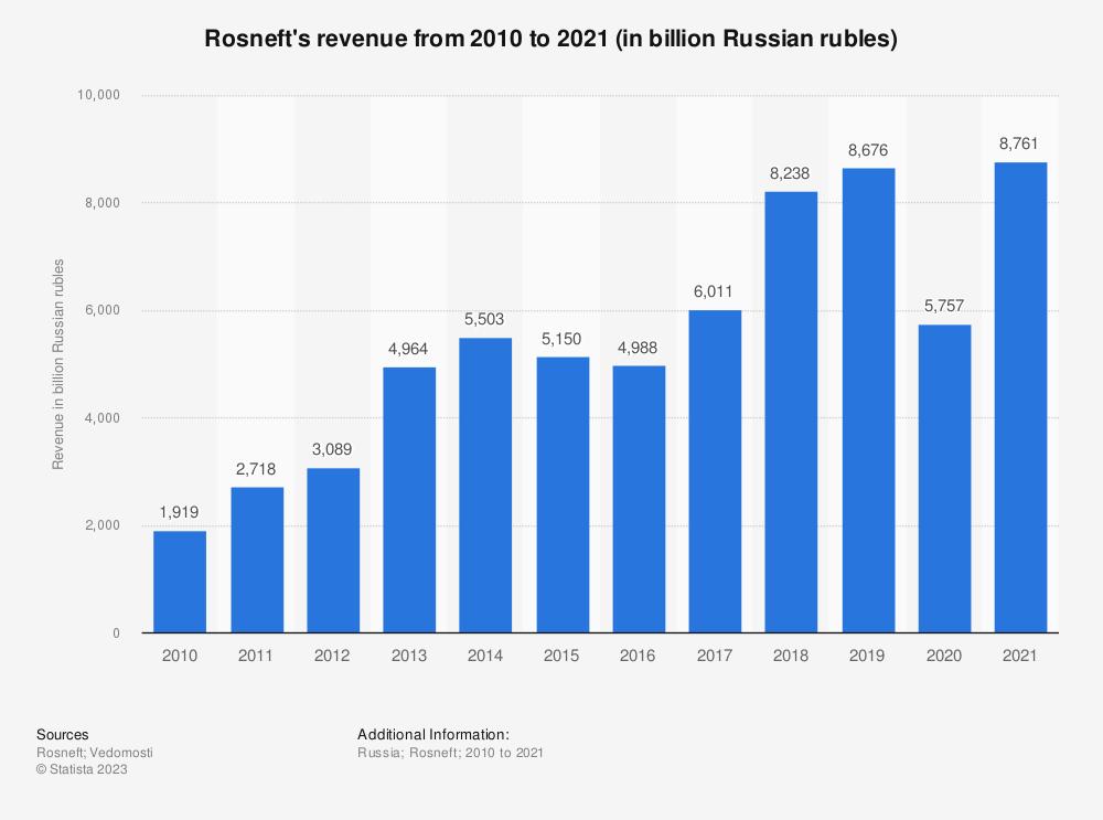 Statistic: Rosneft's revenue from FY 2010 to FY 2017 (in billion U.S. dollars) | Statista