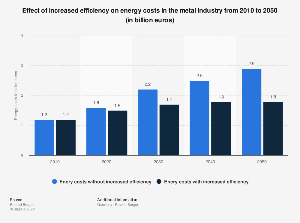 Statistic: Effect of increased efficiency on energy costs in the metal industry from 2010 to 2050 (in billion euros) | Statista