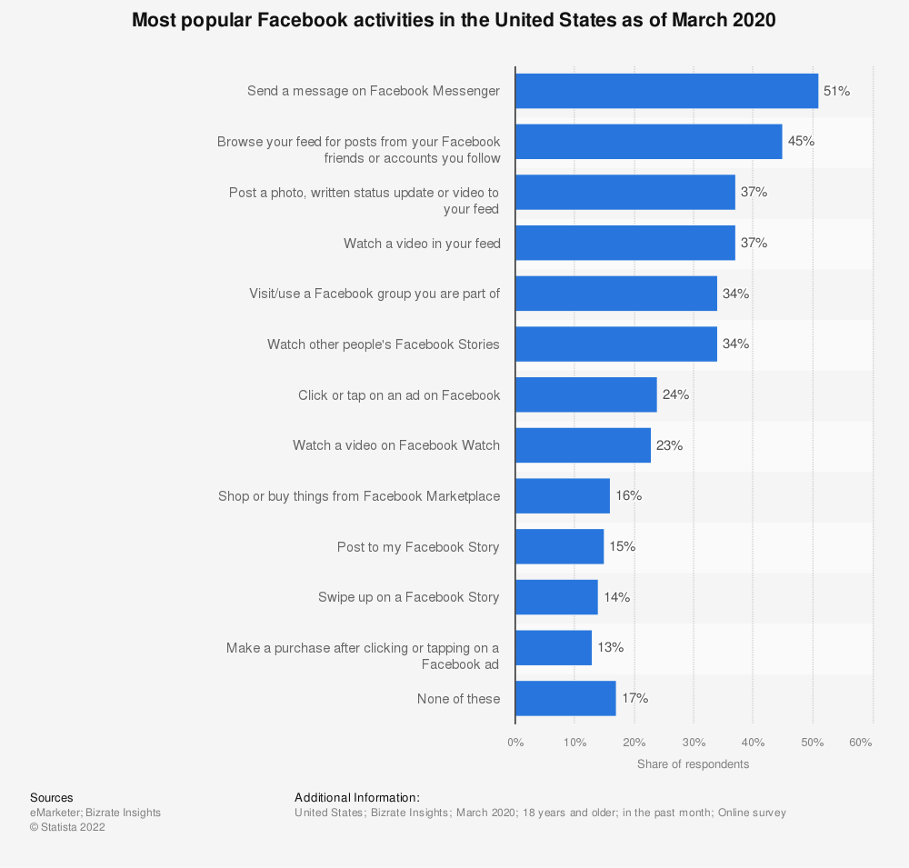 Statistic: Most popular Facebook activities in the United States as of October 2017 | Statista