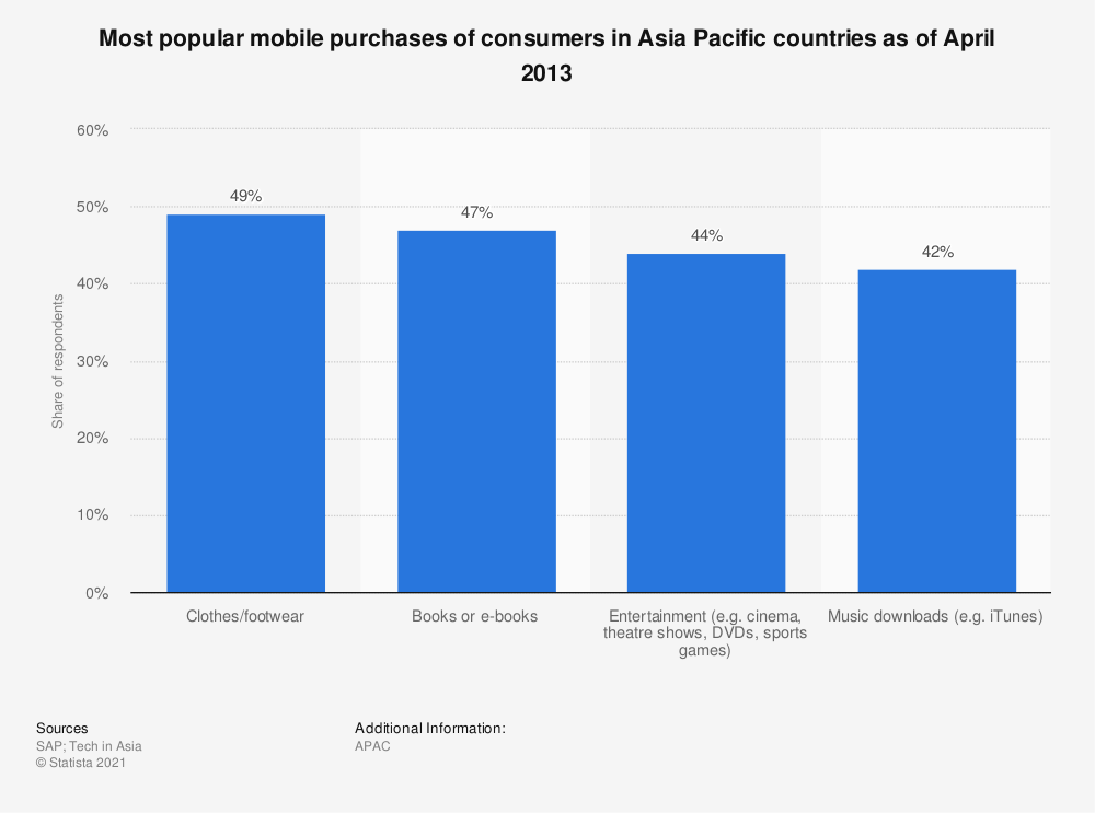 Statistic: Most popular mobile purchases of consumers in Asia Pacific countries as of April 2013 | Statista