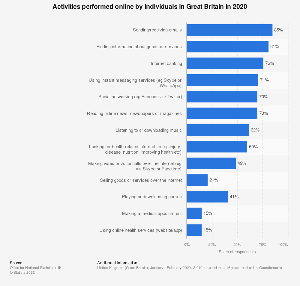 Statistic: Activities performed online by individuals in Great Britain in 2019 | Statista
