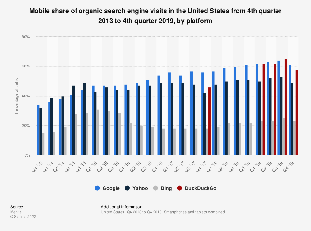 Statistic: Mobile share of organic search engine visits in the United States from 4th quarter 2013 to 4th quarter 2019, by platform | Statista