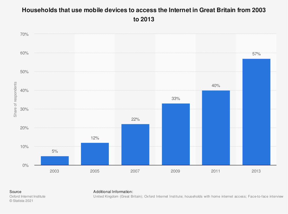 Statistic: Households that use mobile devices to access the Internet in Great Britain from 2003 to 2013 | Statista