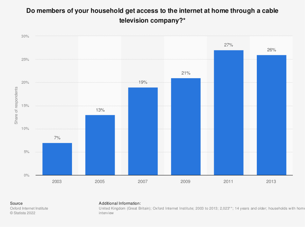Statistic: Do members of your household get access to the internet at home through a cable television company?* | Statista