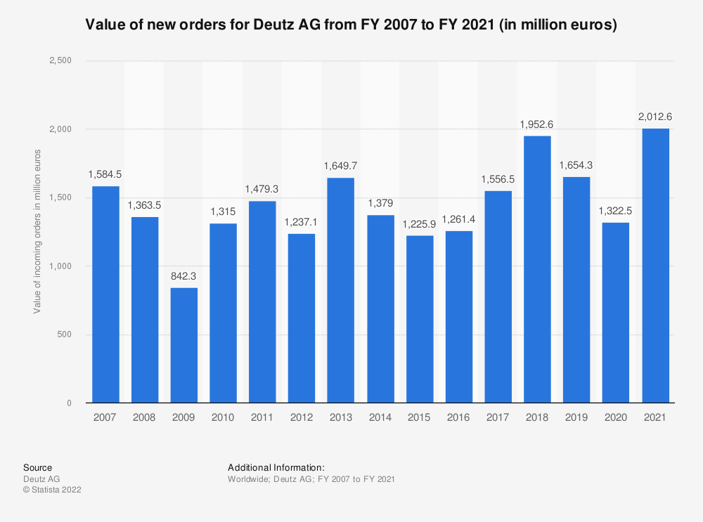 Statistic: Value of new orders for Deutz AG from FY 2007 to FY 2018 (in million euros) | Statista