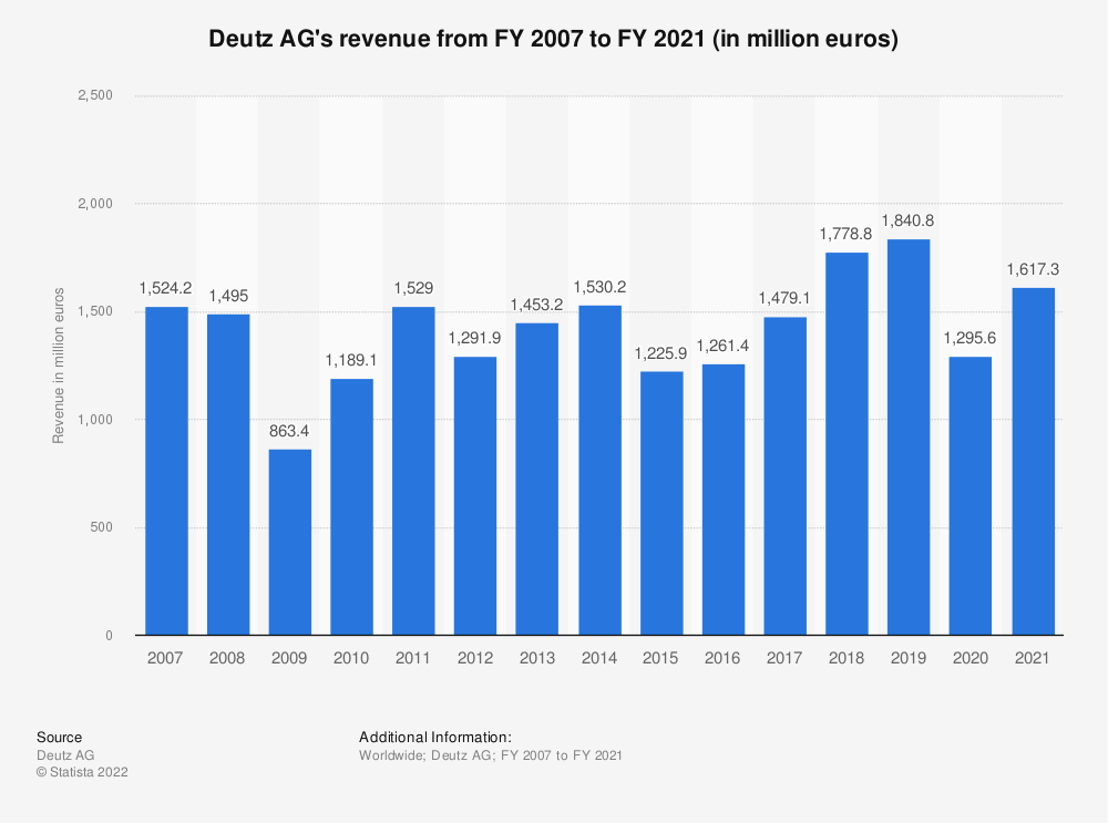 Statistic: Deutz AG's revenue from FY 2007 to FY 2018 (in million euros) | Statista