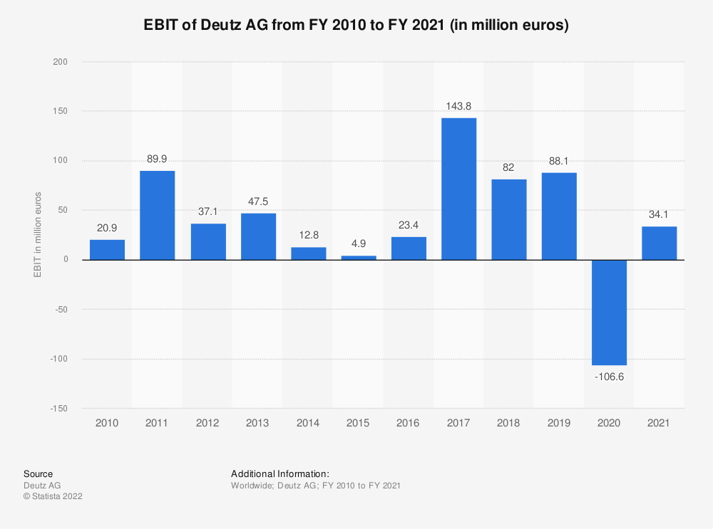 Statistic: EBIT of Deutz AG from FY 2010  to FY 2018 (in million euros) | Statista
