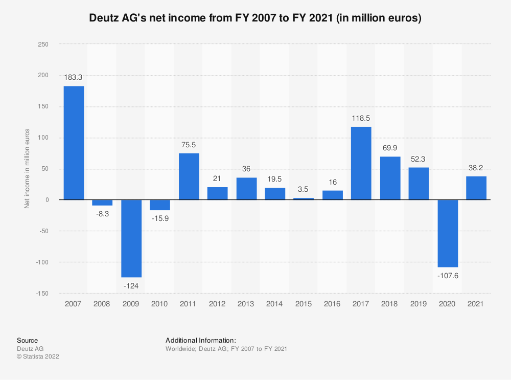 Statistic: Deutz AG's net income from FY 2007 to FY 2018 (in million euros) | Statista