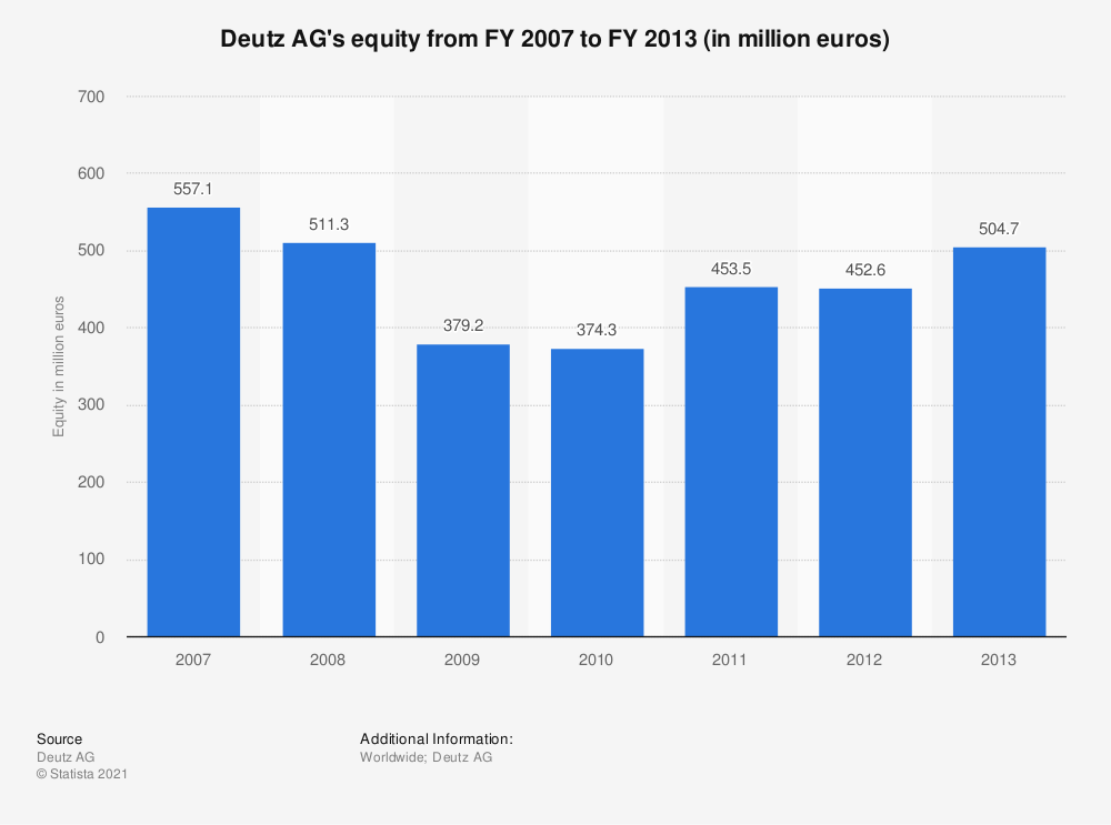 Statistic: Deutz AG's equity from FY 2007 to FY 2013 (in million euros) | Statista