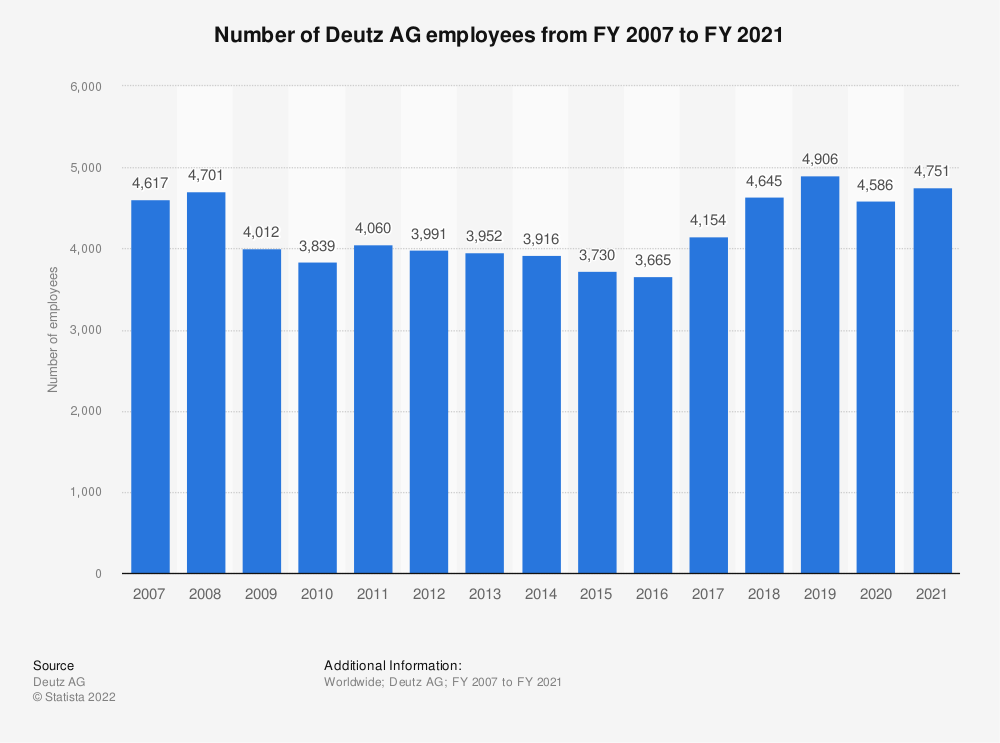 Statistic: Number of Deutz AG employees from FY 2007 to FY 2018 | Statista
