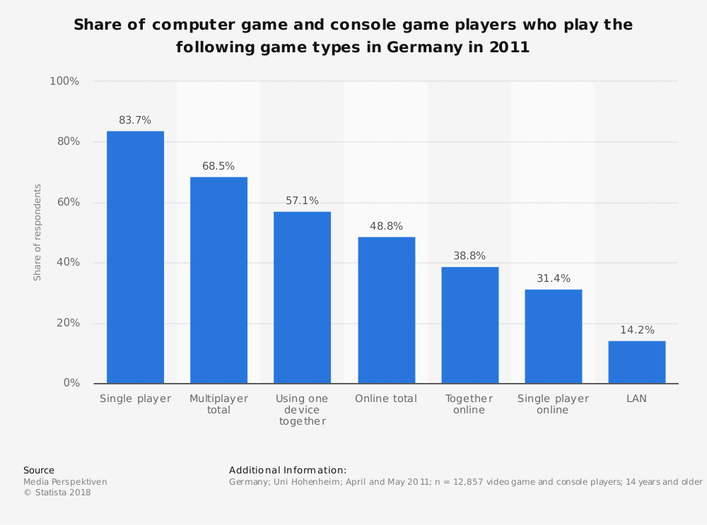 Statistic: Share of computer game and console game players who play the following game types in Germany in 2011 | Statista