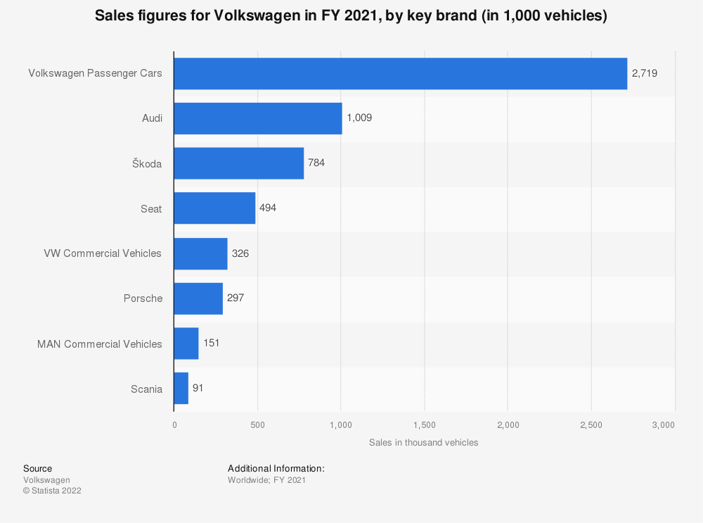 Statistic: Sales figures for Volkswagen in FY 2014 to FY 2018, by key brand (in 1,000 vehicles) | Statista