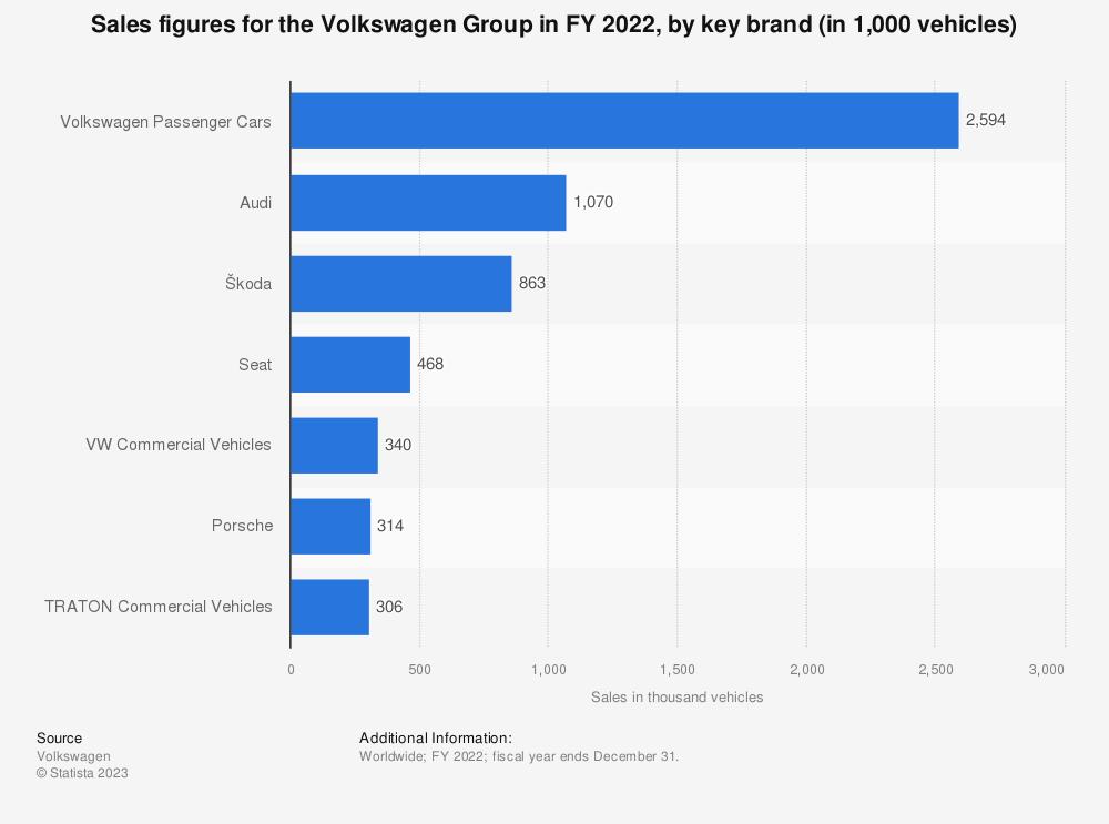 Statistic: Sales figures for Volkswagen in FY 2020, by key brand (in 1,000 vehicles) | Statista