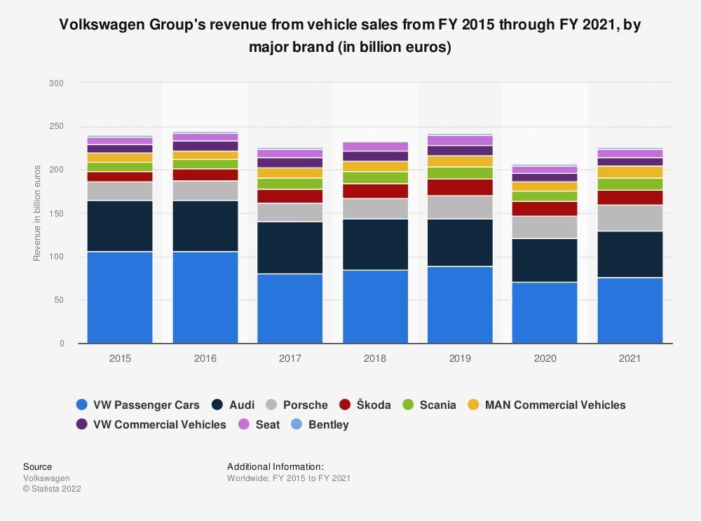 Statistic: Volkswagen Group's revenue from FY 2015 through FY 2018, by major brand (in billion euros) | Statista