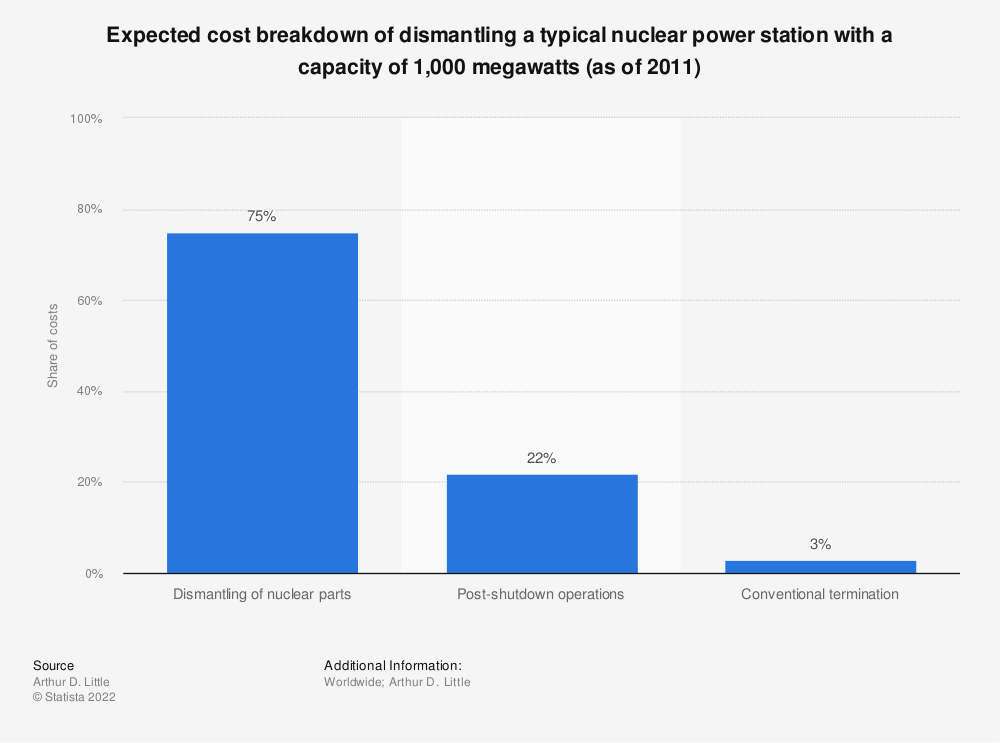 Statistic: Expected cost breakdown of dismantling a typical nuclear power station with a capacity of 1,000 megawatts (as of 2011) | Statista
