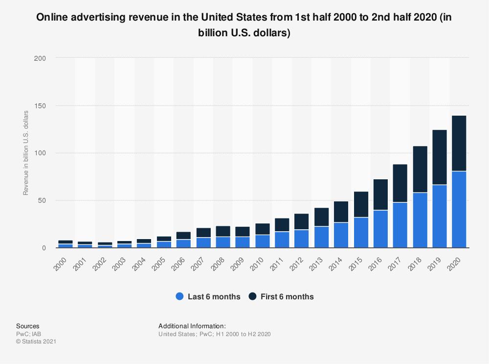 Statistic: Online advertising revenue in the United States from 1st half 2000 to 2nd half 2017 (in billion U.S. dollars) | Statista