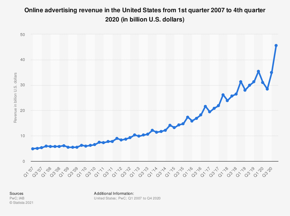 Statistic: Online advertising revenue in the United States from 1st quarter 2007 to 4th quarter 2019 (in billion U.S. dollars) | Statista