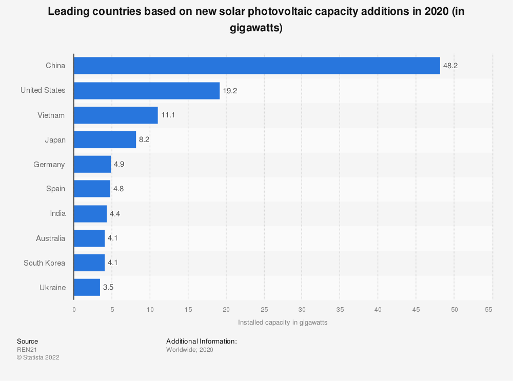 Statistic: Leading countries based on new solar photovoltaic capacity additions in 2018 (in gigawatts) | Statista