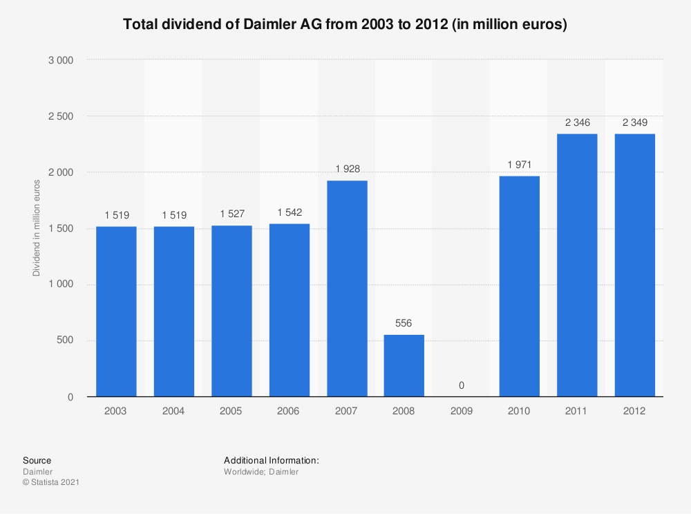 Statistic: Total dividend of Daimler AG from 2003 to 2012 (in million euros) | Statista