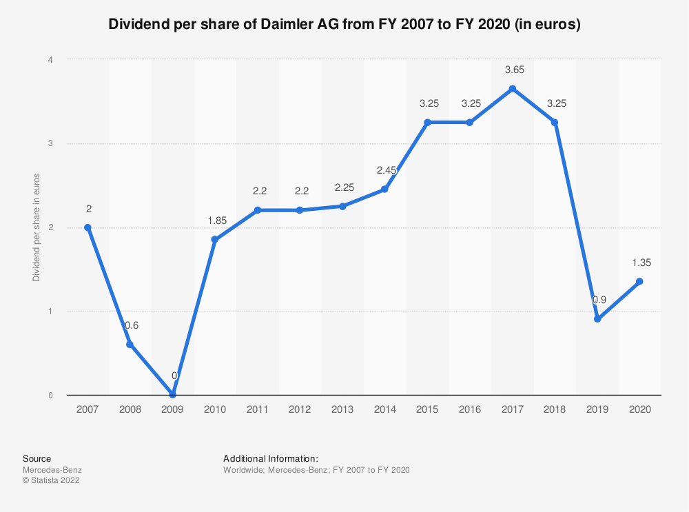 Statistic: Dividend per share of Daimler AG from FY 2006 to FY 2019 (in euros) | Statista