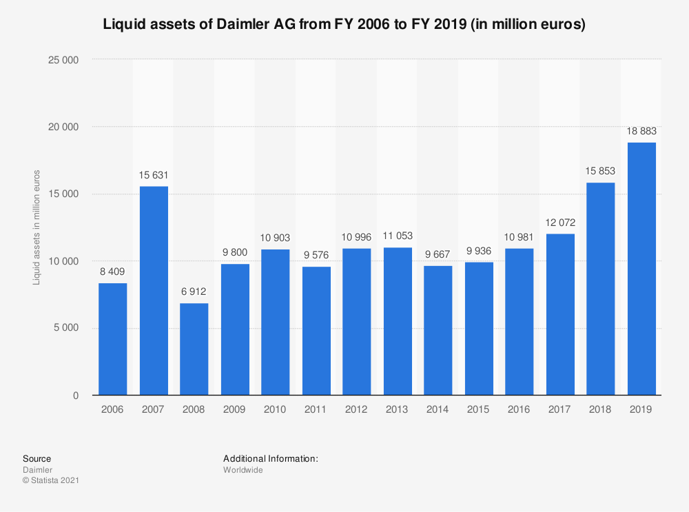 Statistic: Liquid assets of Daimler AG from FY 2005 to FY 2018 (in million euros) | Statista
