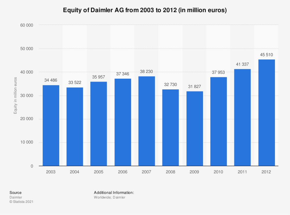 Statistic: Equity of Daimler AG from 2003 to 2012 (in million euros) | Statista