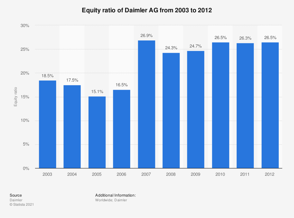 Statistic: Equity ratio of Daimler AG from 2003 to 2012 | Statista