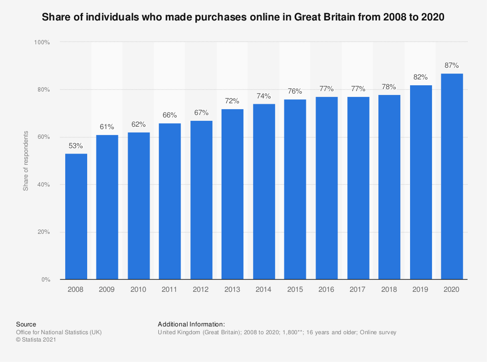 Statistic: Share of individuals who made purchases online in Great Britain from 2008 to 2020 | Statista