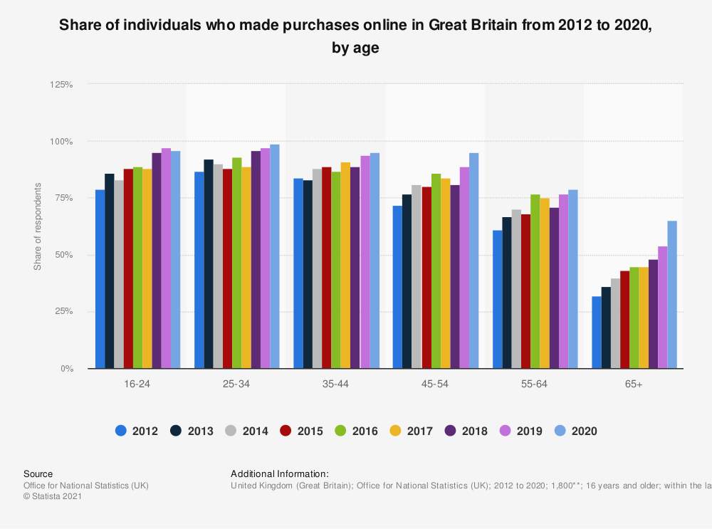 Statistic: Share of individuals who made purchases online in Great Britain from 2012 to 2020, by age | Statista