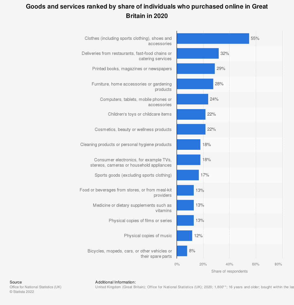 Statistic: Goods and services ranked by share of individuals who purchased online in Great Britain in 2018 | Statista